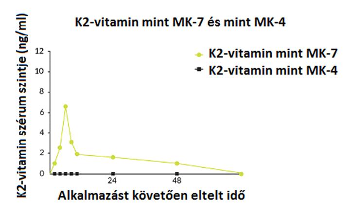 K2-vitamin izomerek (MK-7 ÉS MK-4) biológiai aktivitásának összehasonlítása