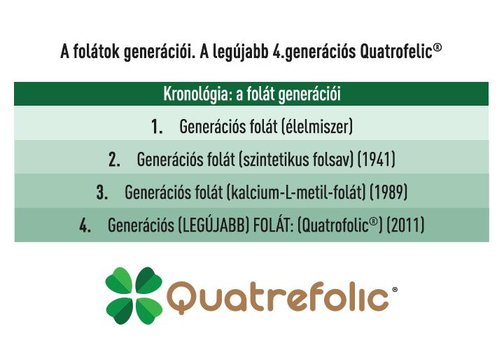 Világszabadalommal védett bioaktív, legújabb 4. generációs Quatrefolic® folát